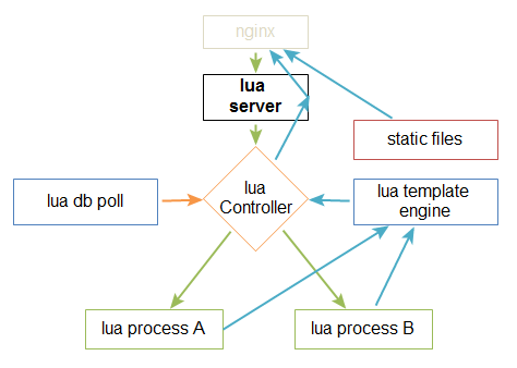 lua-server